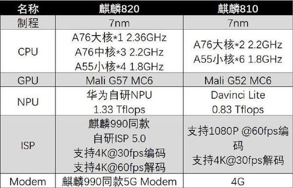 荣耀9xpro和荣耀x10哪个好?参数对比怎么样?