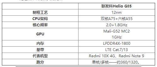 realmeNarzo20pro搭载什么处理器_Narzo20pro处理器性能