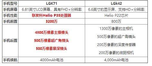 LGK71和LGk42哪个好_参数对比_有什么区别