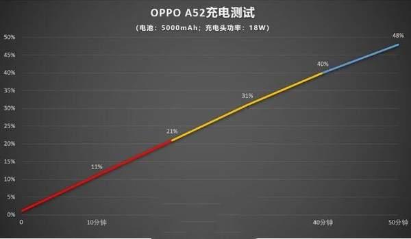 oppoa52支持无线充电吗?oppoa52有nfc功能吗?
