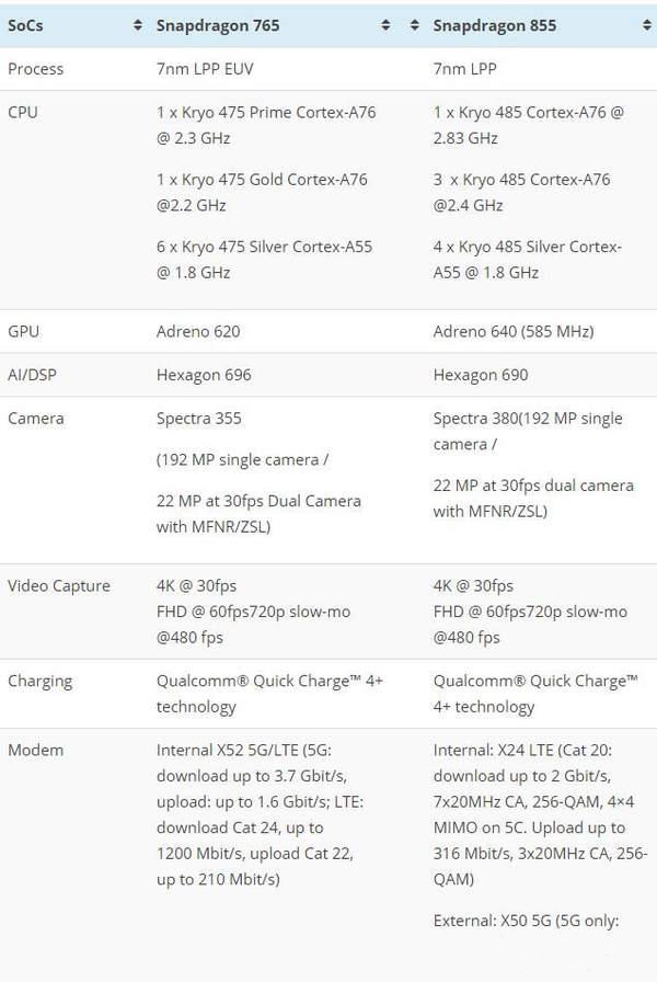骁龙855和765g哪个好?处理器跑分相比怎么样?