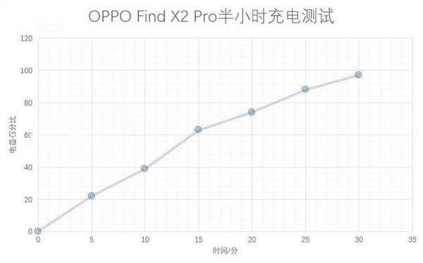 oppofindx2pro有无线充电吗?oppofindx2pro有nfc功能吗?