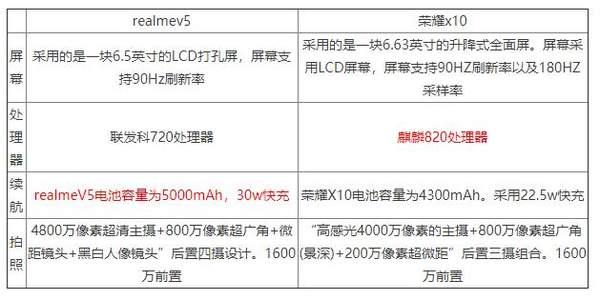 realmev5和荣耀x10哪个好?参数配置对比