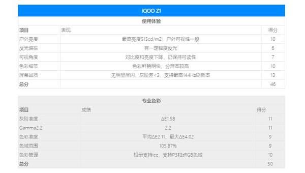 iqooz1屏幕是什么材质?iqooz1刷新率多少?