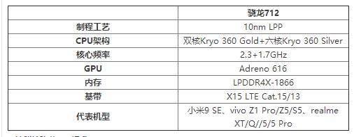 vivov19搭载什么处理器_vivov19处理器性能