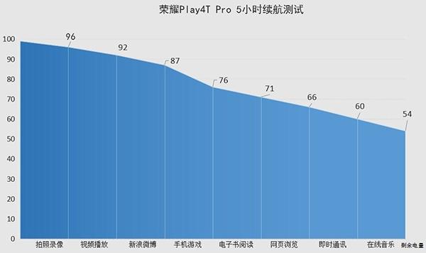 荣耀play4tpro支持无线充电吗?荣耀play4tpro有nfc功能吗?