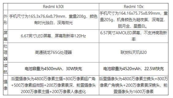 红米k30i和红米10x哪个好?有什么区别存在?