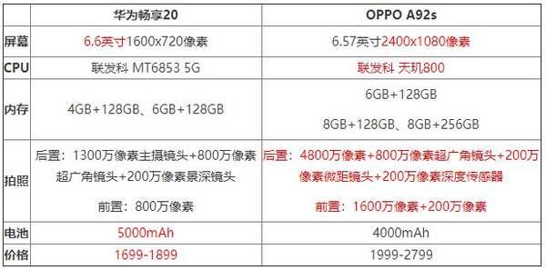 OPPOA92S和华为畅享20哪个好?参数配置对比