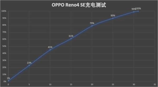 OPPOReno4SE充电快吗?OPPOReno4SE闪充实测!