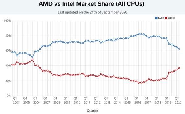 AMD处理器份额达14年最高,占总市场37.5%