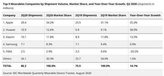 IDC称,2020年可穿戴设备出货量可达4亿!