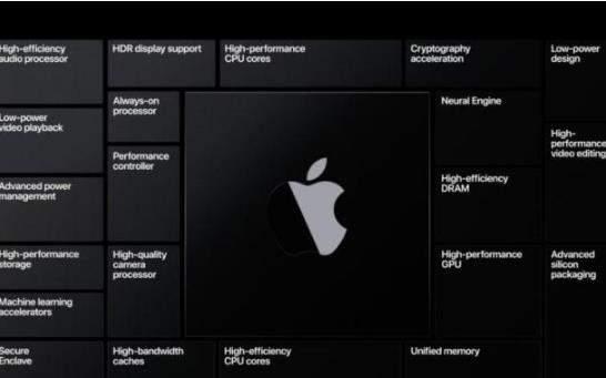 A14X芯片已经大规模量产,或为新iPadPro做准备