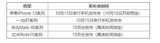 2020年10月新机发布会有哪些?2020年10月新机发布时间表