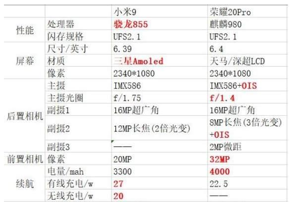 小米9和荣耀20pro哪个好?参数配置对比