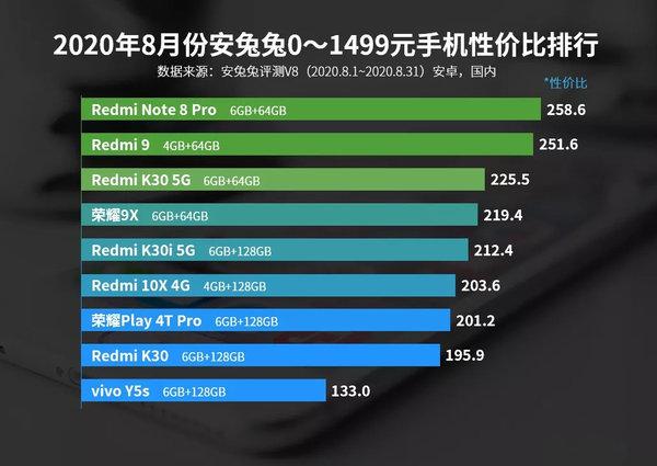 1000元左右的手机有什么推荐,1000元左右性能最好的手机排行榜