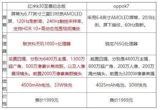 oppok7和红米k30至尊纪念版哪个好?参数配置对比