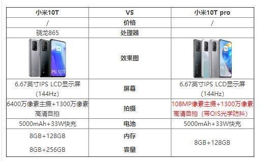 小米10T和小米10Tpro区别对比_哪个更值得入手