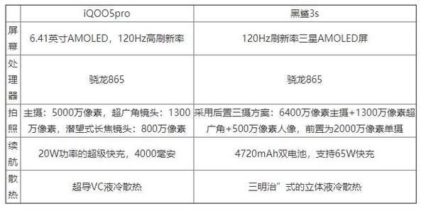 iqoo5pro和黑鲨3s哪个好?参数对比怎么样?