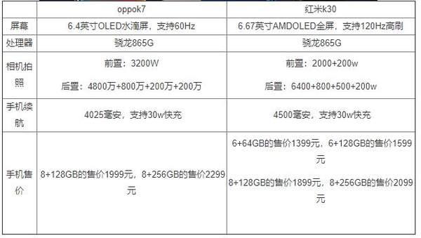 oppok7和红米k30哪个好?参数配置对比