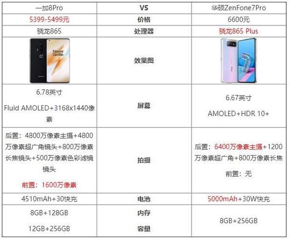 一加8Pro和华硕ZenFone7Pro谁更值得购买?参数配置对比