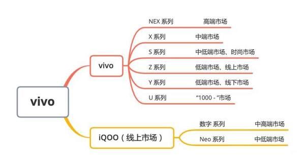 vivox系列和s系列哪个好用?vivox系列最新款手机是哪款?