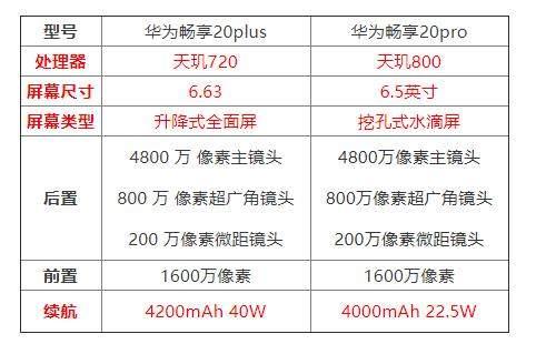 华为畅享20plus和20pro的区别是什么?哪个更值得入手?