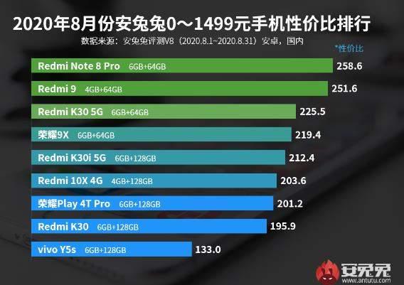 2020手机性价比排行榜-智能手机性价比排行1500以下
