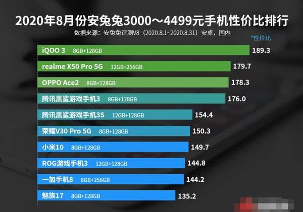 2020年8月安卓手机性价比排行榜,安兔兔安卓手机性价比榜