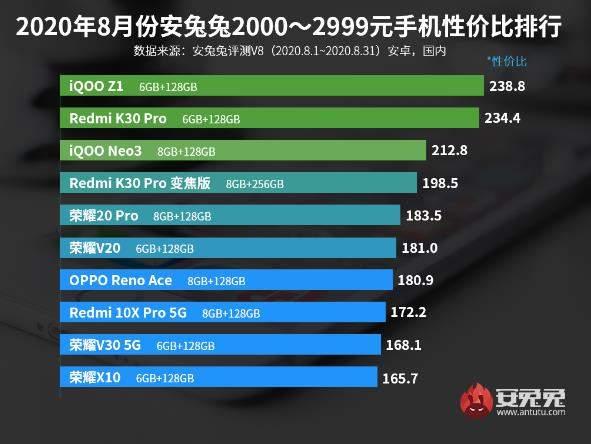 2020智能手机性价比排行榜-2000价位高性价手机推荐