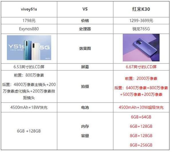 vivoy51s和红米k30哪个好?参数配置对比