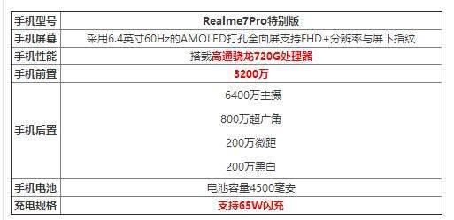 Realme7Pro特别版参数配置_Realme7Pro特别版怎么样