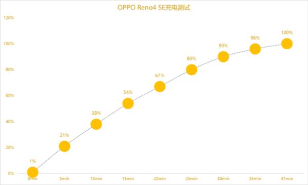 OPPOReno4SE和小米10青春版电池续航怎么样?实际充电评测