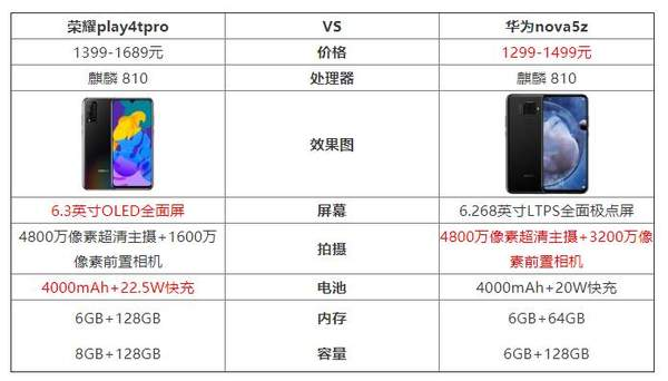 荣耀play4tpro和华为nova5z哪个好?参数对比怎么样?