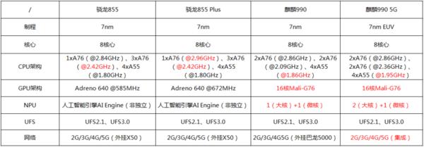 麒麟990和骁龙855哪个好?处理器跑分对比怎么样?