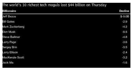 美股大跌,10大科技富豪一夜损失数百亿美元