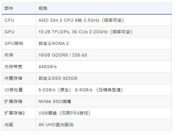 PS5游戏页面上架官网,或为发售做准备