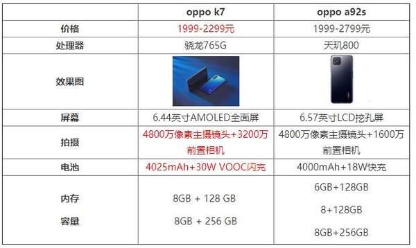 oppok7和oppoa92s哪个好?参数配置详情