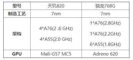 天玑820相当于骁龙什么处理器?参数跑分怎么样?