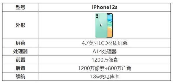 iPhone12s参数配置-iPhone12s手机怎么样
