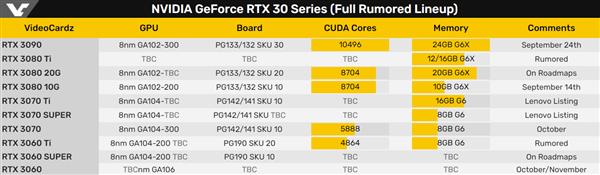 英伟达RTX 3060 Ti 曝光:配备8GB DDR6显存