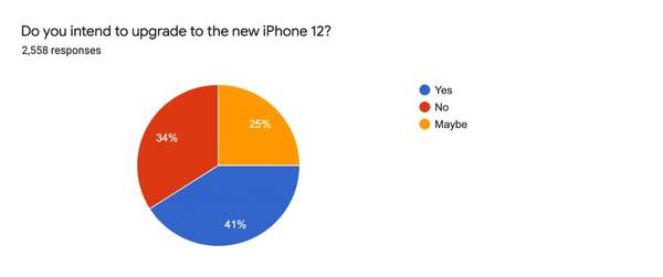 iPhone12换机意愿调查,5G功能和5.4英寸小屏最热门选项