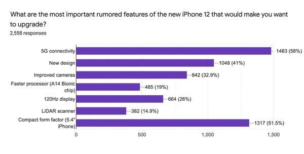 iPhone12换机意愿调查,5G功能和5.4英寸小屏成最热门选项