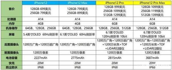 iPhone12配置参数详情,iPhone12各版本配置参数表