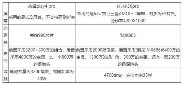 荣耀play4pro和红米K30pro哪个好?参数对比怎么样?