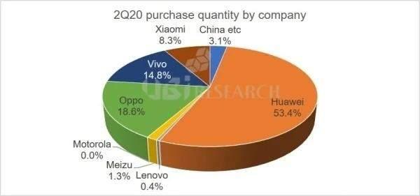 中国成OLED面板最大买家,其中华为占比超50%